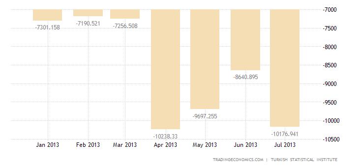 Turkish Trade Deficit Widens YoY in June