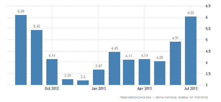 Kenya Inflation Rate Up to 11-Month High in July