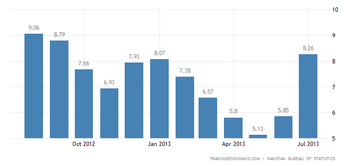 Pakistan Inflation Rate At 10-Month High in July
