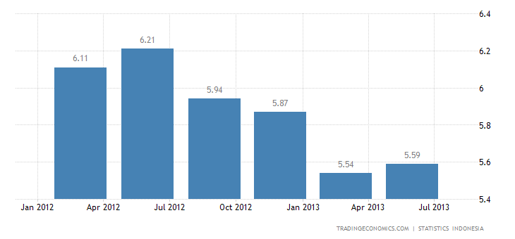 Indonesia GDP Slows to 5.81% YoY in Q2