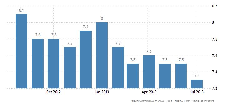 U.S. Unemployment Rate Down to 7.4% in July