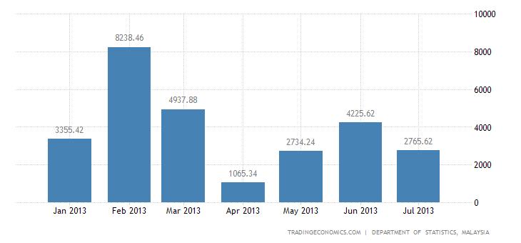 Malaysian Trade Surplus Narrows in June