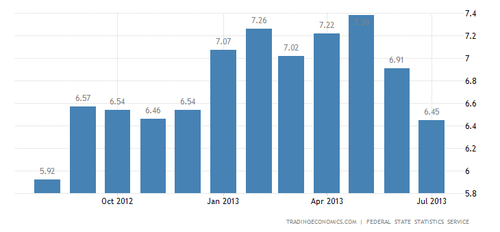 Russian Inflation Rate Down to 6.5% in July