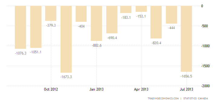 Canadian Trade Deficit Narrows in June to 3-Month Low