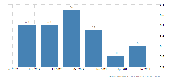 New Zealand Unemployment Rate Up to 6.4% in Q2