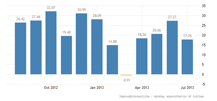 China Trade Surplus Narrows in July