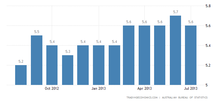 Australian Unemployment Rate Steady at 5.7% in July
