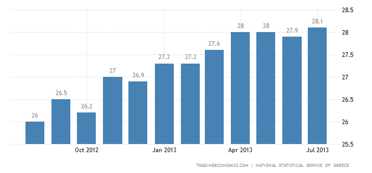 Greek Unemployment Up to New High in May
