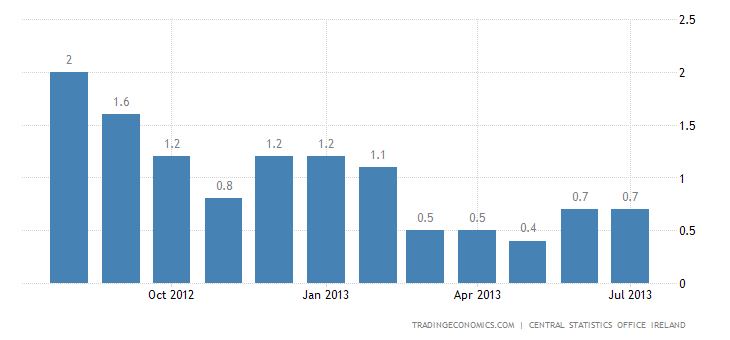 Irish Inflation Rate Unchanged at 0.7% in July