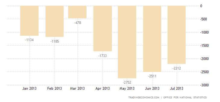UK Trade Deficit Narrows in June