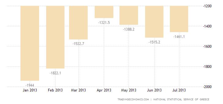 Greek Trade Deficit Narrows YoY in June