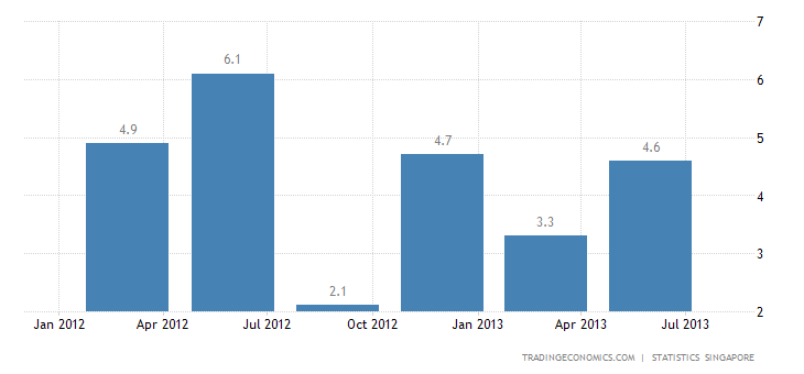 Singapore GDP Growth Revised Up to 3.8% YoY in Q2