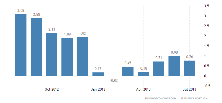 Portuguese Inflation Rate Down to 0.8% in July