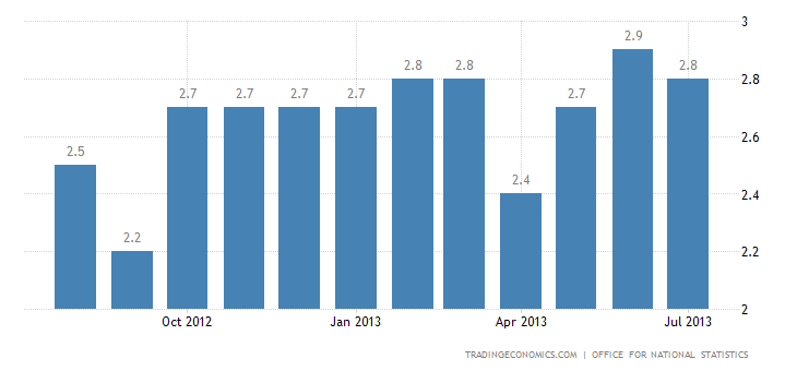 United Kingdom Inflation Edges Down to 2.8% in July