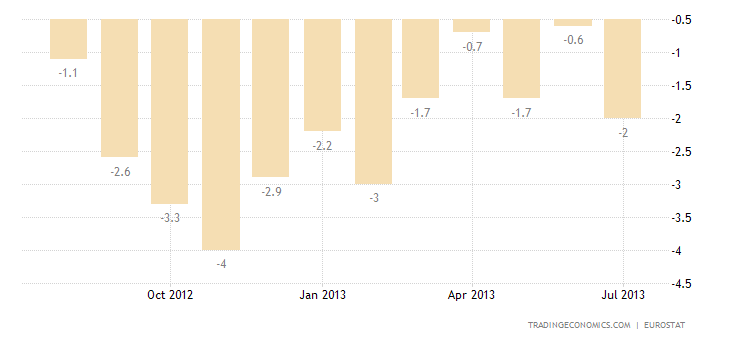 Euro Area Industrial Production Up 0.3% in June