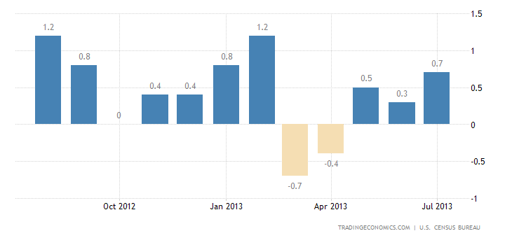 US Retail Sales Up 0.2% in July