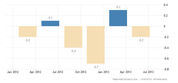 Dutch GDP Contracts 0.2% in Q2