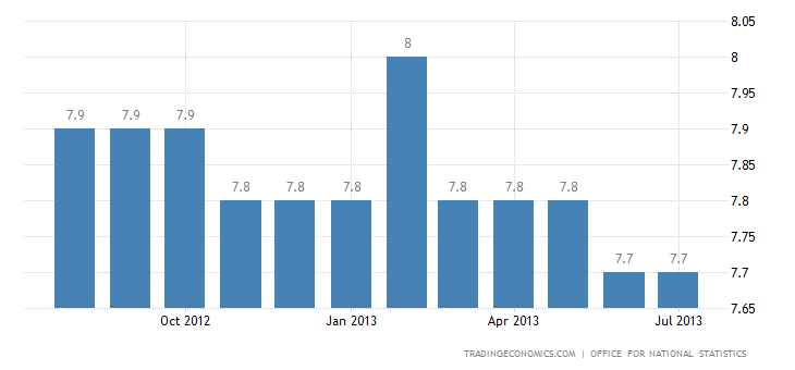UK Unemployment Rate Unchanged at 7.8% in June