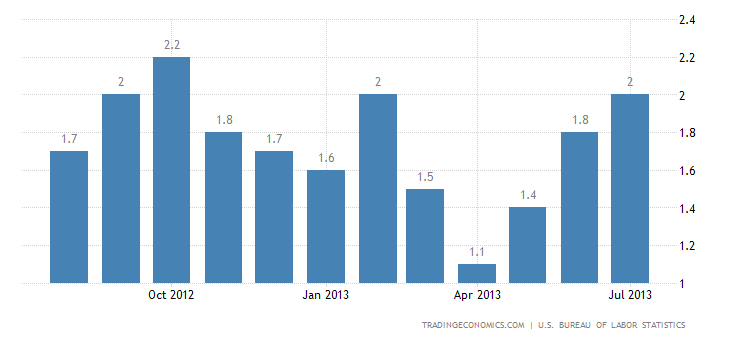 U.S. Annual Inflation Rate Up to 2% in July