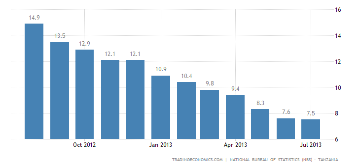 Tanzania Inflation Rate Slows to 7.5% in July