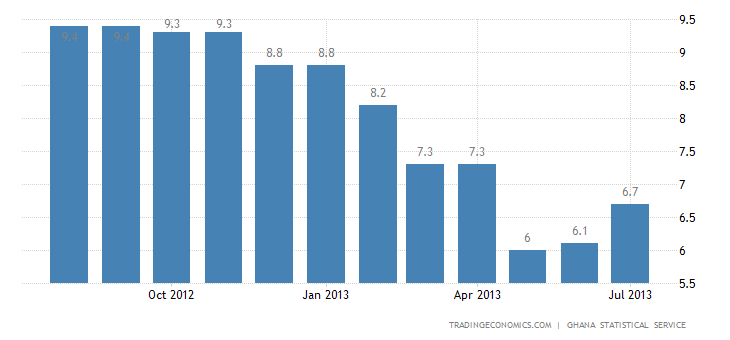 Ghana Inflation Rate Accelerates to 11.4% in July