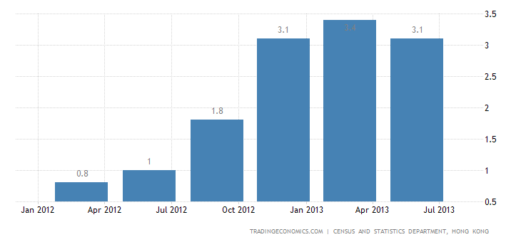 Hong Kong GDP Growth Accelerates to 3.3% YoY in Q2