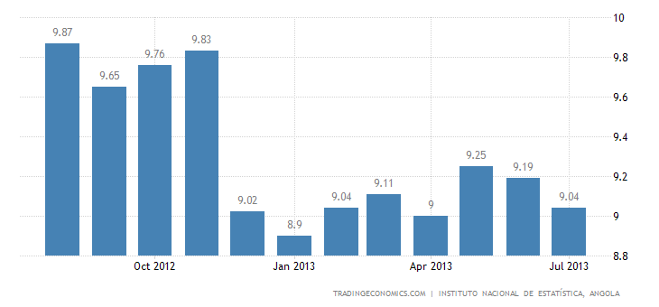 Angolan Inflation Rate Decelerates to 9.04% in July