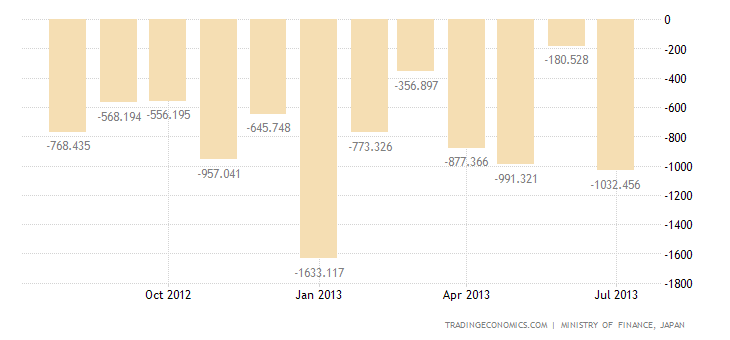 Japanese Trade Deficit Widens in July
