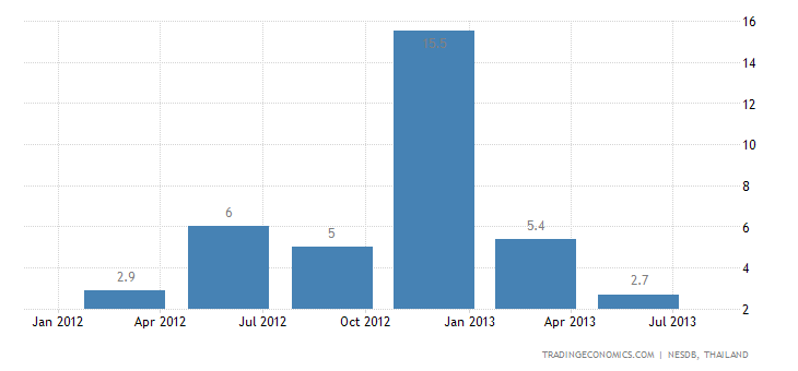 Thai GDP Growth Slows to 2.8% YoY in Q2
