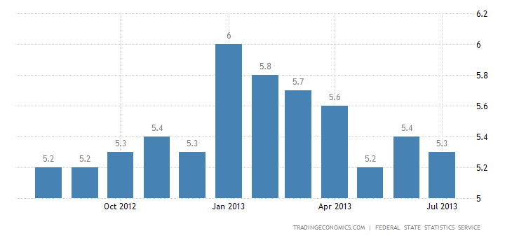 Russian Unemployment Down to 5.3% in July
