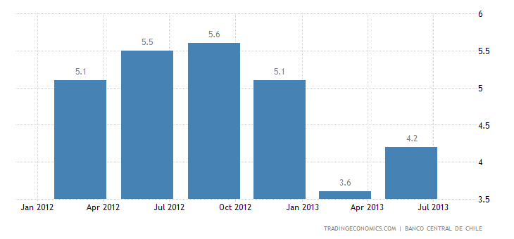 Chile GDP Growth Slows to 4.1% YoY in Q2