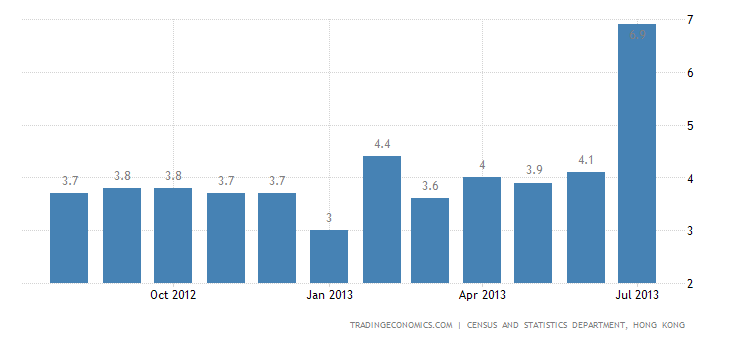 Hong Kong Inflation Rate Jumps to 6.9% in July