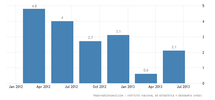 Mexico GDP Expands 1.5% YoY in Q2