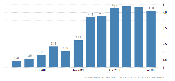 Mozambican Inflation Rate Decelerates to 4.58% in July