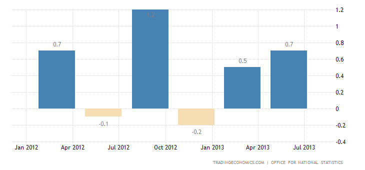 United Kingdom GDP Growth Revised Up to 0.7% in Q2