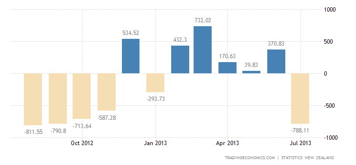 New Zealand Posts Trade Deficit in July