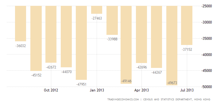 Hong Kong Trade Deficit Narrows in July
