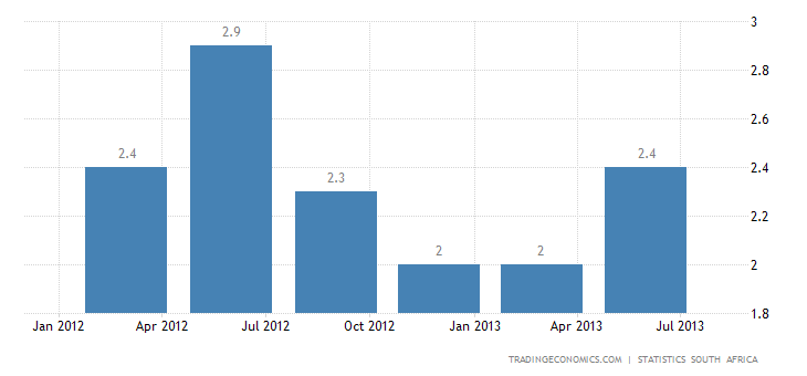 South African Economy Expands 2% YoY in Q2