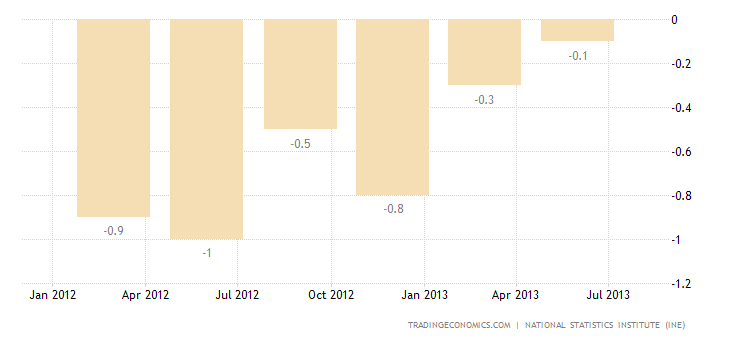 Spanish GDP Confirmed Shrinking 0.1% in Q2