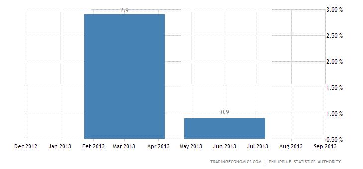 Philippines' Economy Expands 1.4% QoQ in Q2