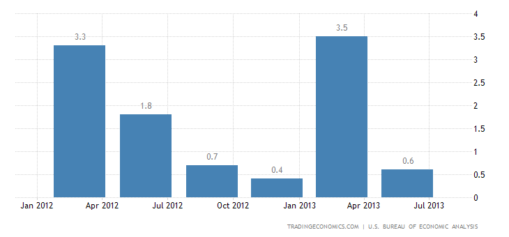 US GDP Growth Revised Up to 2.5% in Q2