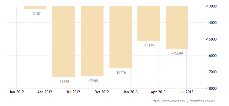 Canadian Current Account Deficit Widens In Q2