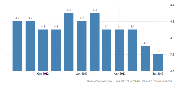 Japanese Unemployment Rate Down to 3.8% in July