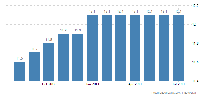 Euro Area Unemployment Rate Stable at 12.1% in July
