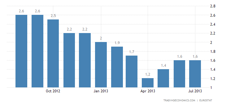 Euro Area Inflation Rate Down to 1.3% in August