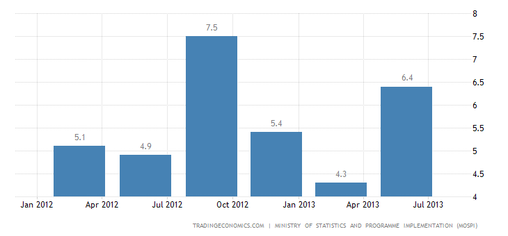 India's Economy Expands 4.4% in Q2