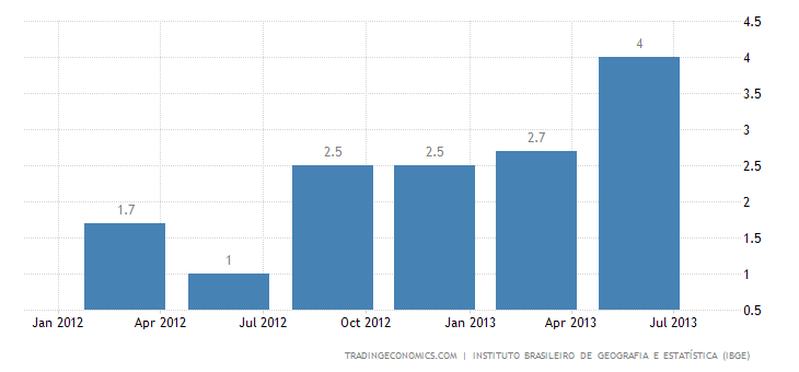 Brazilian Economy Expands 3.3% YoY in Q2