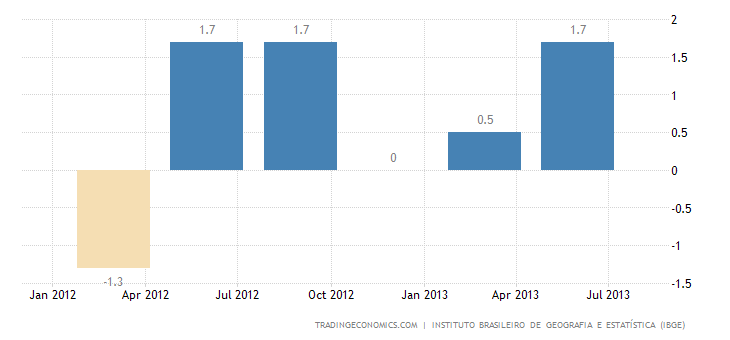 Brazilian GDP Growth Accelerates to 1.5% QoQ in Q2