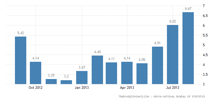Kenya Inflation Rate Accelerates to 6.7% in August
