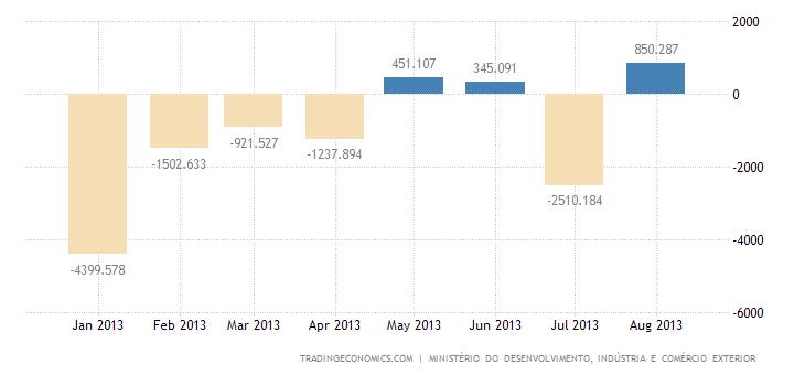 Brazilian Trade Surplus Narrows in August